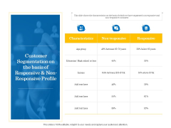 Retail Cross Selling Techniques Customer Segmentation On The Basis Of Responsive And Non Responsive Profile Elements PDF