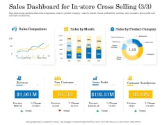 Retail Cross Selling Techniques Sales Dashboard For In Store Cross Selling Trend Inspiration PDF
