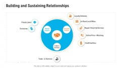 Retail Industry Outlook Building And Sustaining Relationships Icons PDF