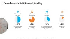 Retail Industry Outlook Future Trends In Multi Channel Retailing Icons PDF