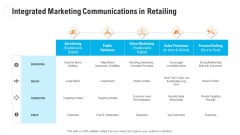 Retail Industry Outlook Integrated Marketing Communications In Retailing Information PDF