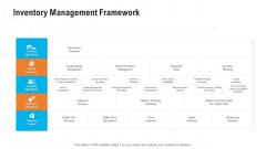 Retail Industry Outlook Inventory Management Framework Inspiration PDF