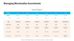 Retail Industry Outlook Managing Merchandise Assortments Themes PDF