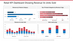 Retail KPI Dashboard Showing Revenue Vs Units Sold Ppt Pictures Influencers PDF