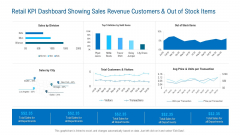 Retail KPI Dashboard Showing Sales Revenue Customers And Out Of Stock Items Rules PDF