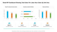 Retail KPI Dashboard Showing Total Sales Per Labor Hour Sales By Unit Area Designs PDF