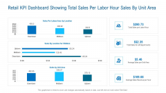 Retail KPI Dashboard Showing Total Sales Per Labor Hour Sales By Unit Area Guidelines PDF