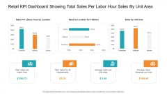 Retail KPI Dashboard Showing Total Sales Per Labor Hour Sales By Unit Area Infographics PDF