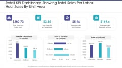 Retail KPI Dashboard Showing Total Sales Per Labor Hour Sales By Unit Area Information PDF