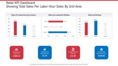 Retail KPI Dashboard Showing Total Sales Per Labor Hour Sales By Unit Area Ppt Summary Microsoft PDF