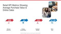 Retail KPI Metrics Showing Average Purchase Value And Online Sales Ppt Outline Structure PDF