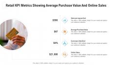 Retail KPI Metrics Showing Average Purchase Value And Online Sales Slides PDF
