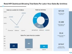 Retail Kpi Dashboard Showing Total Sales Per Labor Hour Sales By Unit Area Ppt PowerPoint Presentation Model Format