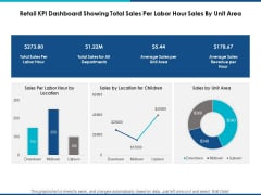 Retail Kpi Dashboard Showing Total Sales Per Labor Hour Sales By Unit Area Ppt Powerpoint Presentation Show Graphic Tips