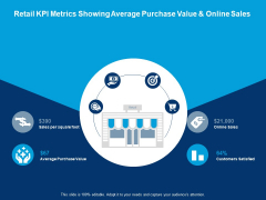 Retail Kpi Metrics Showing Average Purchase Value And Online Sales Average Purchase Value Ppt PowerPoint Presentation Styles Aids