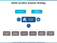 Retail Location Analysis Strategy Ppt Powerpoint Presentation Infographic Template Mockup