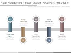 Retail Management Process Diagram Powerpoint Presentation