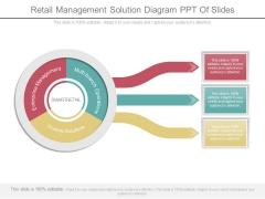Retail Management Solution Diagram Ppt Of Slides