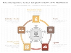 Retail Management Solution Template Sample Of Ppt Presentation