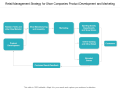 Retail Management Strategy For Shoe Companies Product Development And Marketing Ppt PowerPoint Presentation Show Layouts
