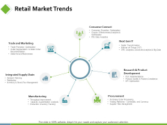 Retail Market Trends Ppt PowerPoint Presentation Layout
