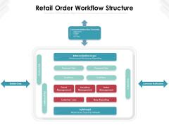 Retail Order Workflow Structure Ppt PowerPoint Presentation Gallery Display PDF