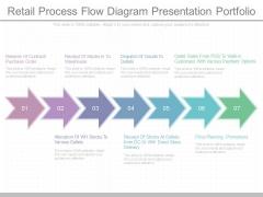 Retail Process Flow Diagram Presentation Portfolio