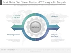 Retail Sales Five Drivers Business Ppt Infographic Template