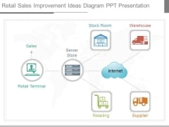 Retail Sales Improvement Ideas Diagram Ppt Presentation