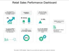 Retail Sales Performance Dashboard Ppt PowerPoint Presentation Summary Portfolio