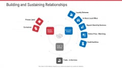 Retail Sector Analysis Building And Sustaining Relationships Ppt Slides Layout PDF