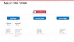 Retail Sector Analysis Types Of Retail Formats Ppt Inspiration Outline PDF