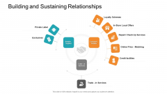 Retail Sector Introduction Building And Sustaining Relationships Slides PDF