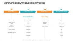 Retail Sector Introduction Merchandise Buying Decision Process Guidelines PDF