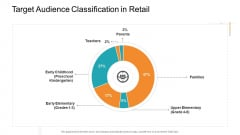 Retail Sector Introduction Target Audience Classification In Retail Ideas PDF