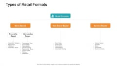 Retail Sector Introduction Types Of Retail Formats Information PDF