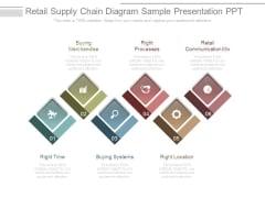 Retail Supply Chain Diagram Sample Presentation Ppt