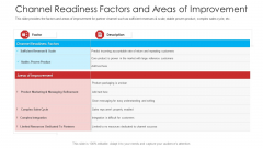 Retailer Channel Partner Boot Camp Channel Readiness Factors And Areas Of Improvement Designs PDF