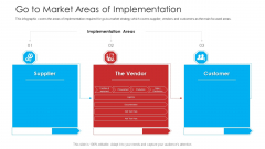 Retailer Channel Partner Boot Camp Go To Market Areas Of Implementation Icons PDF