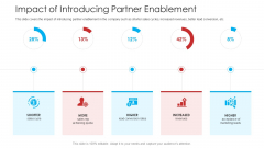 Retailer Channel Partner Boot Camp Impact Of Introducing Partner Enablement Professional PDF