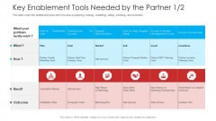 Retailer Channel Partner Boot Camp Key Enablement Tools Needed By The Partner Guidelines PDF