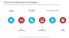 Retailer Channel Partner Boot Camp Partner Enablement Strategies Themes PDF