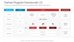 Retailer Channel Partner Boot Camp Partner Program Framework Slides PDF