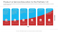Retailer Channel Partner Boot Camp Product Or Service Education To The Partners Rules PDF