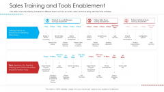 Retailer Channel Partner Boot Camp Sales Training And Tools Enablement Slides PDF