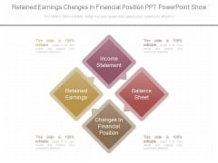 Retained Earnings Changes In Financial Position Ppt Powerpoint Show