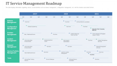 Retaining Clients Improving Information Technology Facilities IT Service Management Roadmap Microsoft PDF