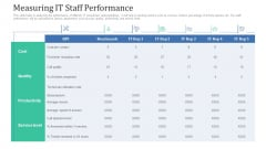 Retaining Clients Improving Information Technology Facilities Measuring IT Staff Performance Designs PDF