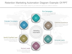 Retention Marketing Automation Diagram Example Of Ppt