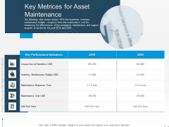 Rethink Approach Asset Lifecycle Management Key Metrices For Asset Maintenance Inspiration PDF